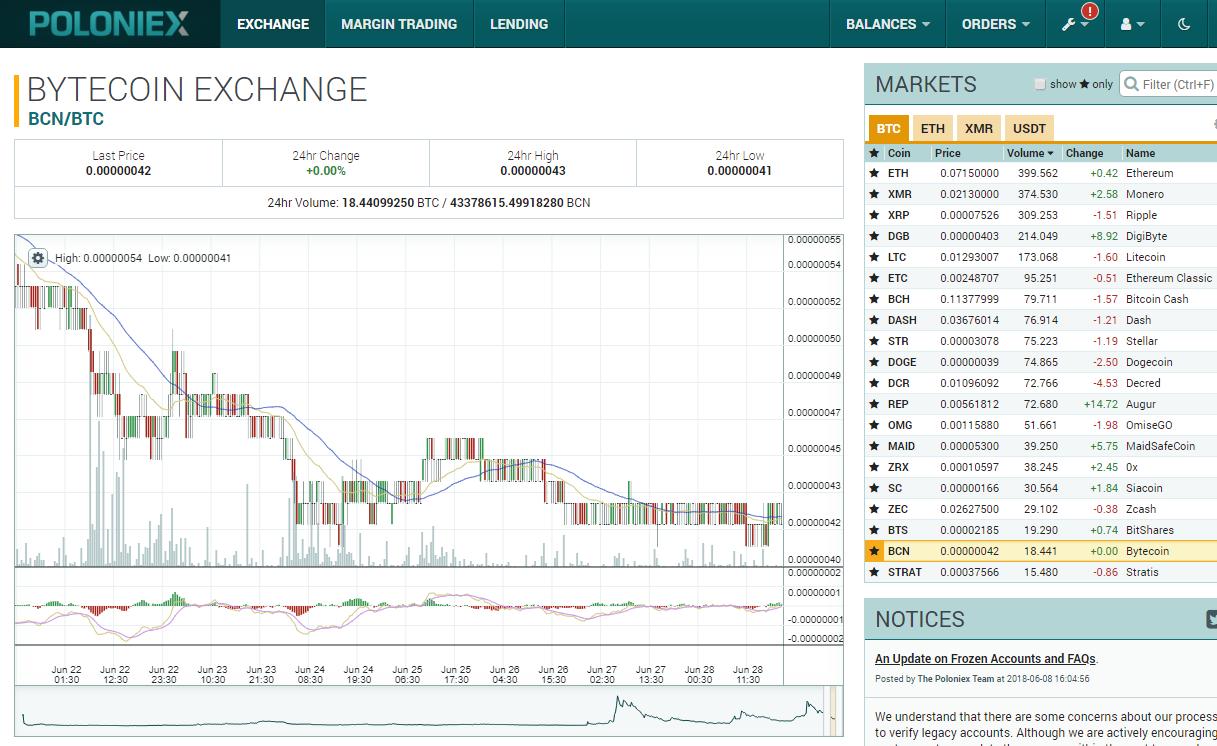 poloniex интерфейс криптовалютной биржи